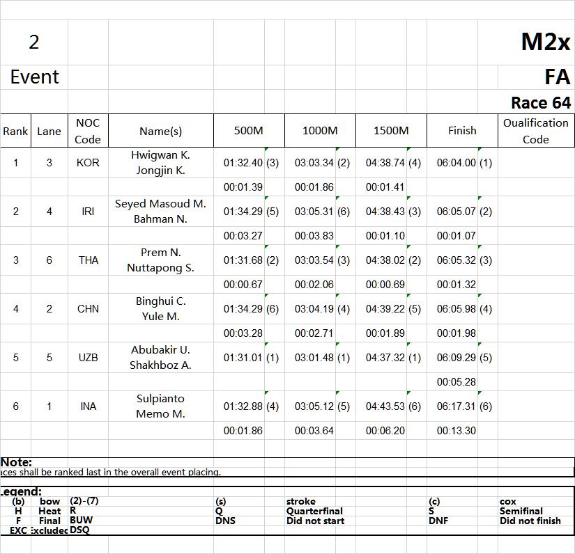 Race 64